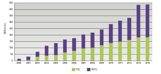 ABBILDUNG 2: WELTWEITE DURCH FSC UND PEFC ZERTIFIZIERTE WALDFLÄCHE IN MIO. HEKTAR (2000–2014)