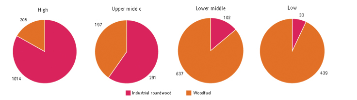 ABBILDUNG 4: VERWENDUNGSZWECK DES GEERNTETEN HOLZES NACH BIP-PRO-KOPF-KATEGORIE – JÄHRLICHE MENGE IN MIO. KUBIKMETER (2011)
