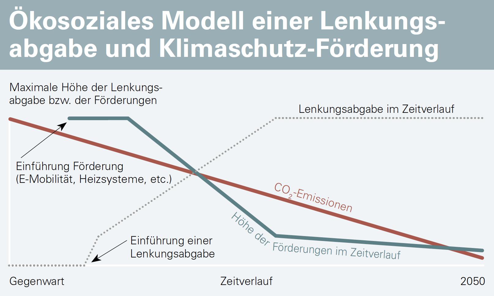 Lenkungsabgabe: Der faire Schlüssel zur Klimarettung